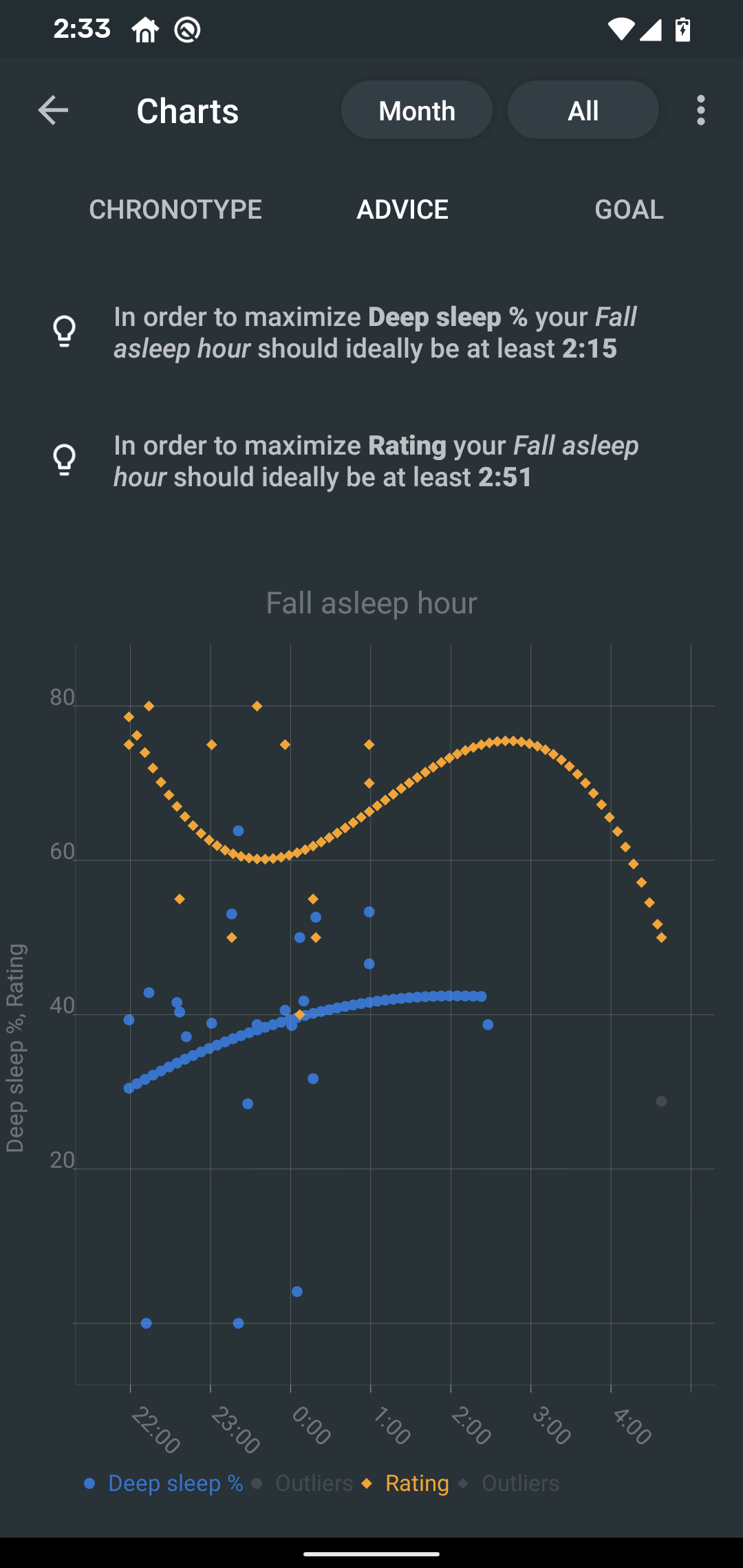 fall asleep regression